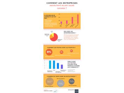 Comment les cadres sont-ils sélectionnés et recrutés par les entreprises ? [Infographie]
